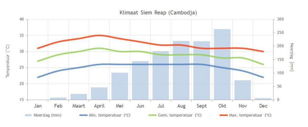 Cambodja Siem Reap Klimaat grafiek