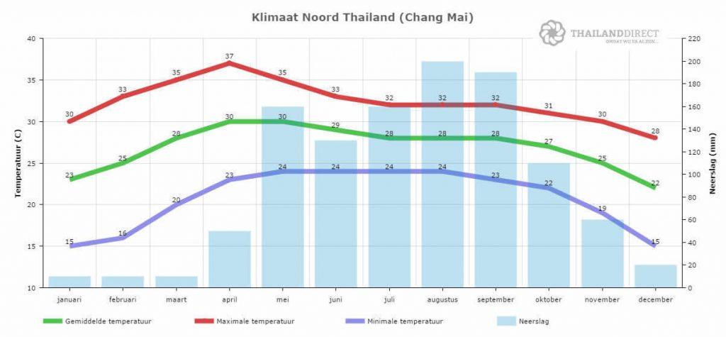 Thailand Klimaat Chiang Mai Noord Thailand weer 1
